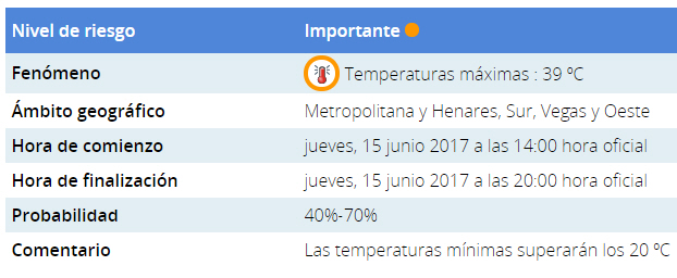 Ola de calor en Madrid